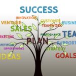 The Great Marketing Road Map Part 3